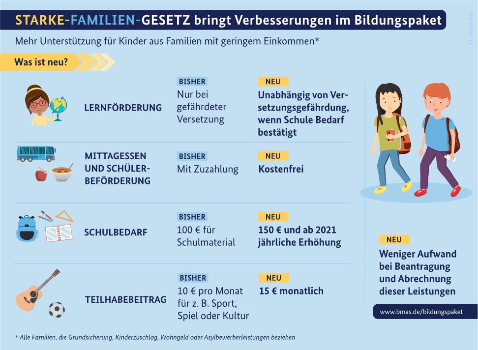 Quelle: https://www.bmas.de/DE/Themen/Arbeitsmarkt/Grundsicherung/Leistungen-zur-Sicherung-des-Lebensunterhalts/Bildungspaket/leistungen-bildungspaket.html